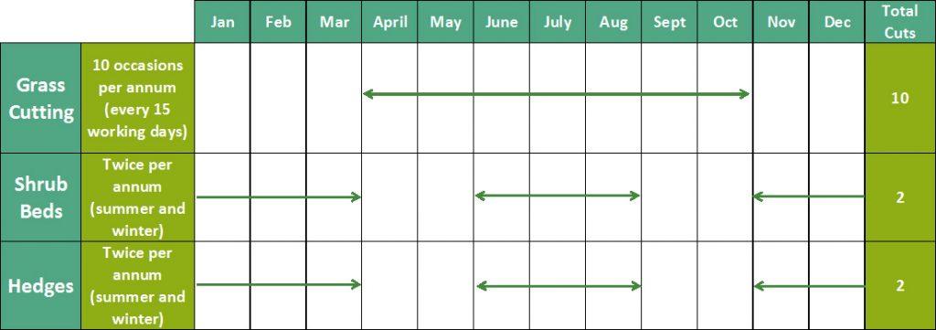 Basildon maintenance schedule